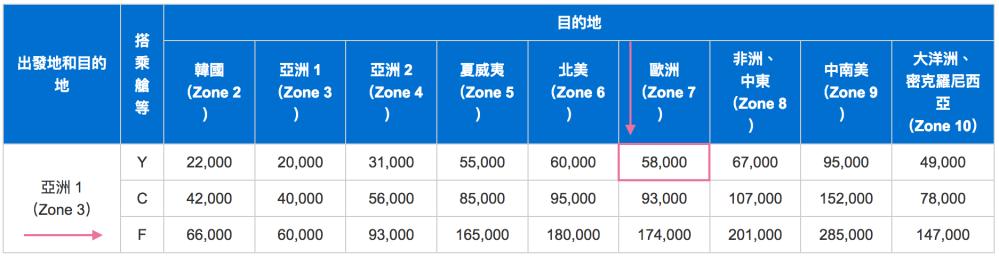ANA-Zone3-7所需里程.png